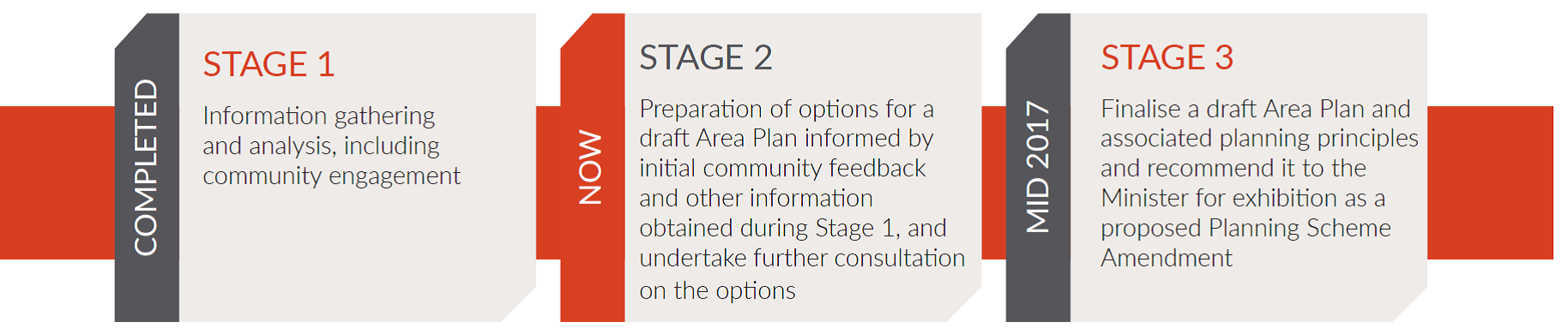 Three stage process for development of the Area Plan. Depicted as a horizontal flow chart. Stage 1 includes information gathering and analysis. Stage 2 includes preparing options for the Area Plan and further community consultation. Stage 3 involves finalising the Area Plan and recommendation to Minister.