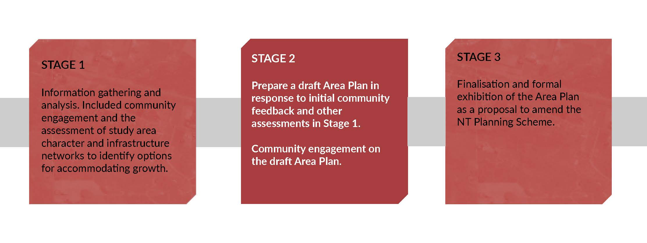 3 stage process image. Stage 2 is highlighted as the current stage