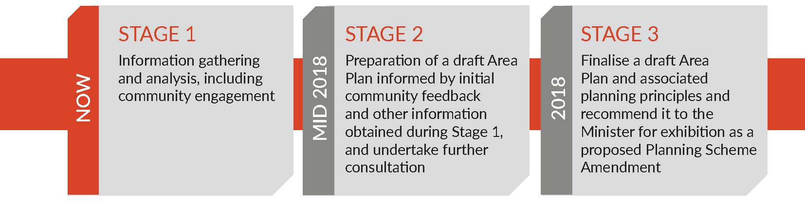 Humpty Doo Rural Activity Centre Area Plan - Three Stage process.