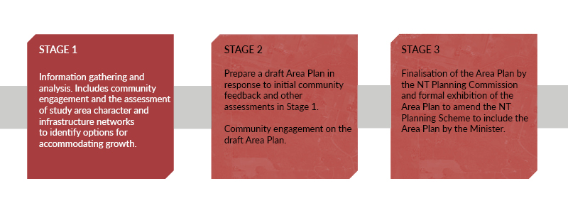 3 stage process for creating an Area Plan - Stage 1 highlighted