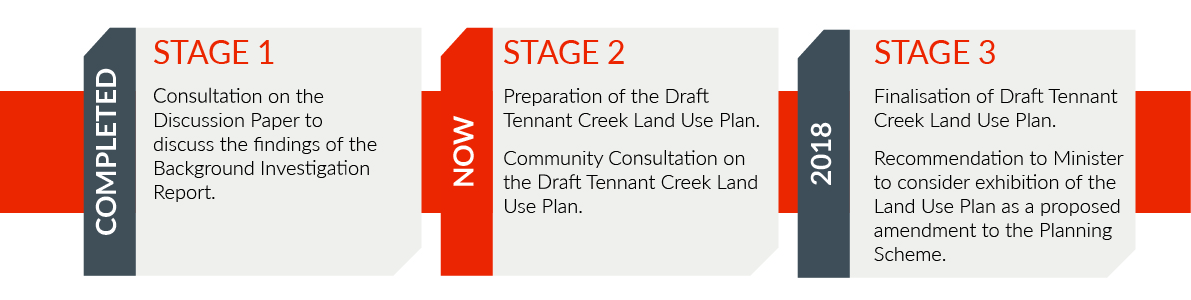 Tennant Creek Land Use Plan - 3 stage process