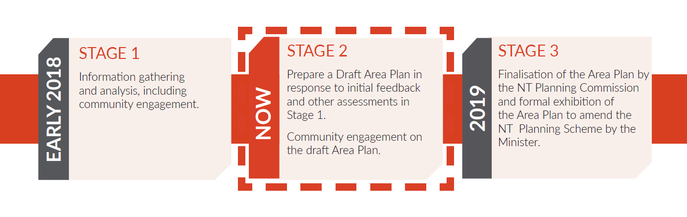 Humpty Doo Area Plan development stages image - Stage 2 of 3 highlighted - Preparation of a Draft Area Plan and Community Consultation