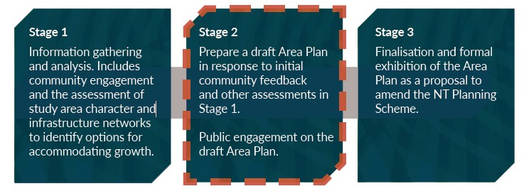 3 stage process for creating an Area Plan - Stage 2 highlighted