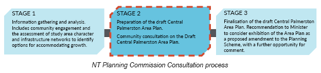 """Central Palmerston Area Plan development process - highlighting Stage Two """"Preparation of the draft Central Palmerston Area Plan. Community consultation on the draft Central Palmerston Area Plan """""""