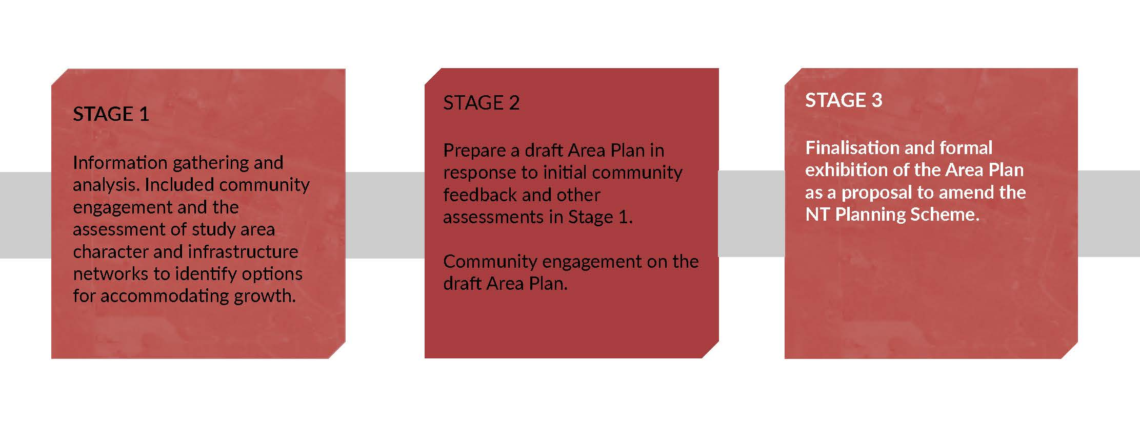 3 stage process image. Stage 3 is highlighted as the current stage