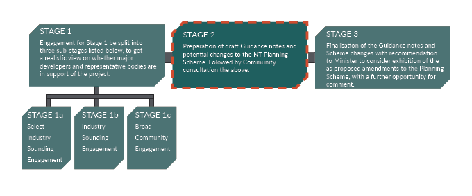 Three stage process diagram, including three sub-stages of Stage 1
